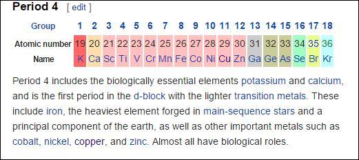 copper periodic table