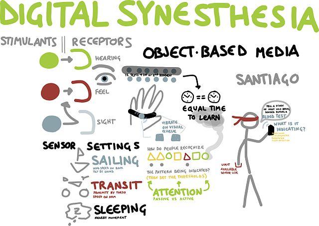 Digital Synesthesia image
