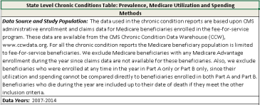 State Level Chronic Conditions Table image