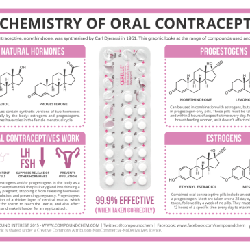 The-Chemistry-of-Oral-Contraceptives