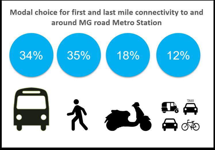 """""""Last Mile of Transport"""""""