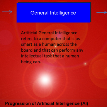 Progression of Artificial Intelligence image with red and blue photoshop definitions of narrow AI general AI and Super Intelligence
